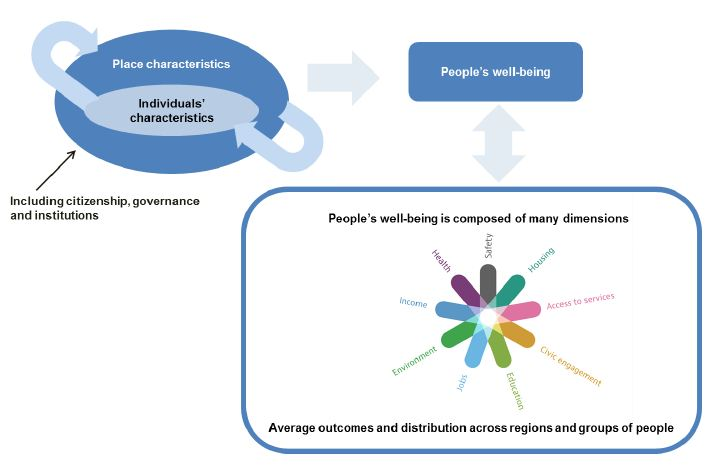 Regional Well-being framework image