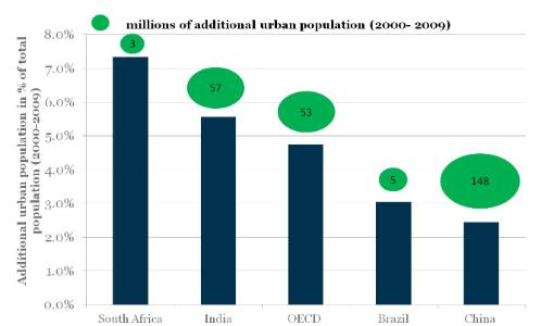 Percentage of urban population increase