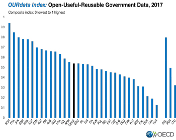 open government data oecd