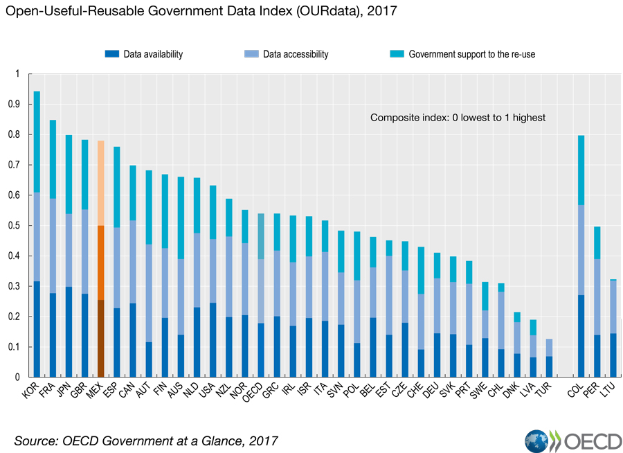 Open Government Data In Mexico The Way Forward En Oecd border=