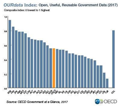 government data index ourdata