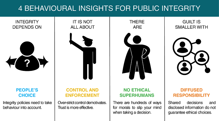 behavioural insights for integrity - key messages card