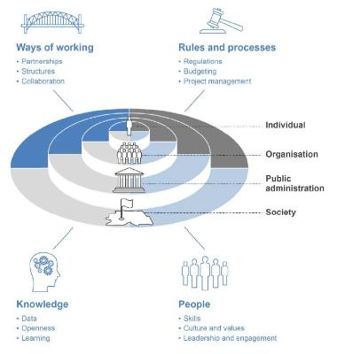 Public sector innovation framework