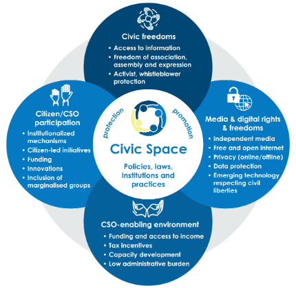 civic space dimensions