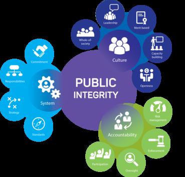 oecd recommendation on public integrity oecd