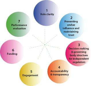 oecd principles of corporate governance A revised set of organisation for economic cooperation and development (oecd) principles of corporate governance (the principles) has been published.