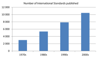 Number of ISO standards
