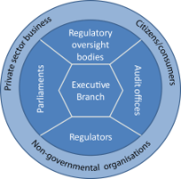 Key actors of regulatory governance