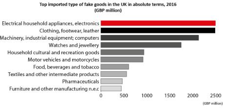 Top imported type of fake goods in the UK in absolute terms, 2016