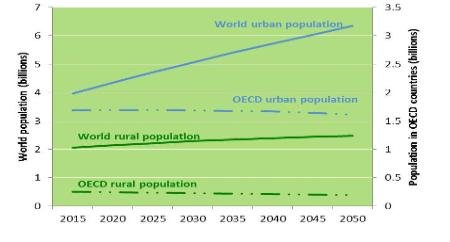 Graphic showing population growth in developing and OECD countries