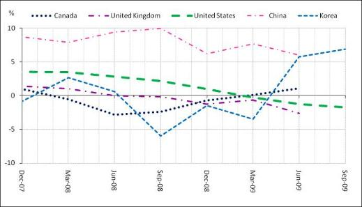 Employment In The Ict Sector Continues Dropping Oecd