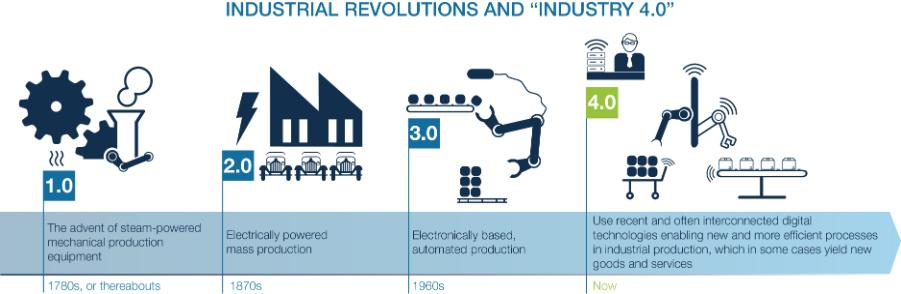 The Next Production Revolution Industry 4.0