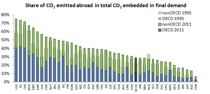 Carbon Dioxide Emissions Embodied in International Trade