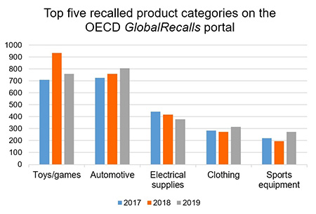 Top five recalled product categories on the OECD Global Recalls Portal