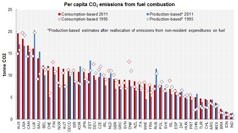 CO2 Emissions-PerCapita