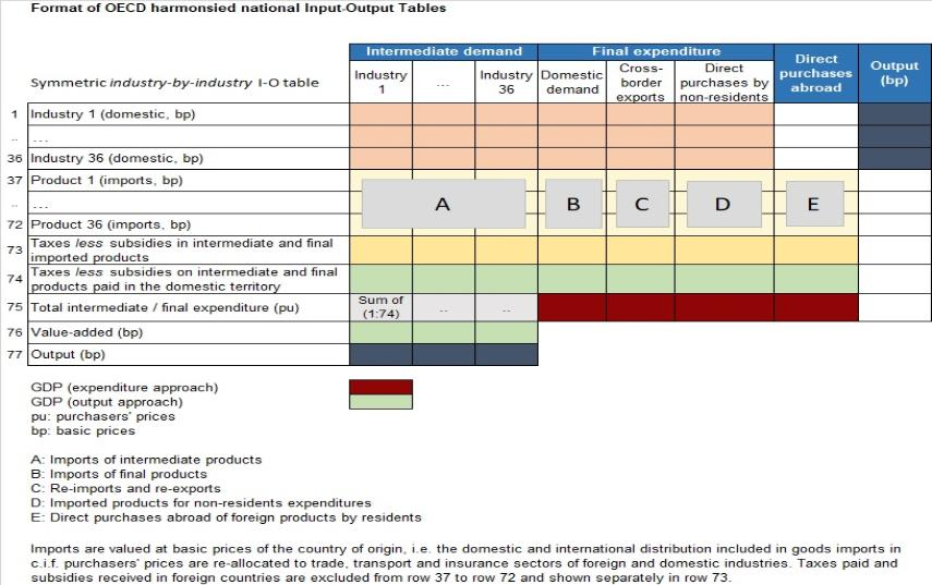 IOTs Figure1 Input-Output Tables format