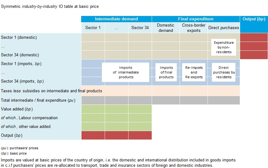 Input-Output Tables (IOTs) - OECD