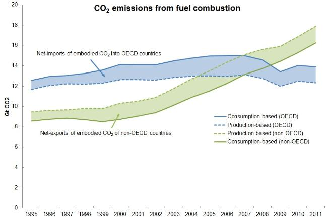 CO2 Emissions-OECDvsNon-OECD