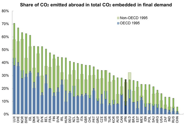 CO2 Emissions-Origin of CO2