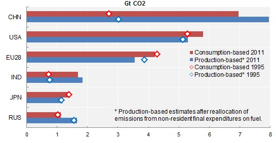 CO2 Emissions Top6 producers