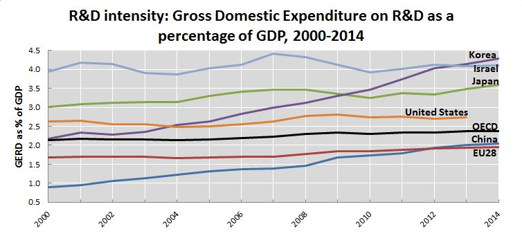 msti, R&D intensity: Gross Domestic Expenditure on R&D as a percentage of GDP