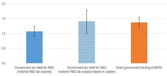 Estimated effectiveness of government support in raising business R&D, selected OECD countries, 2000-17