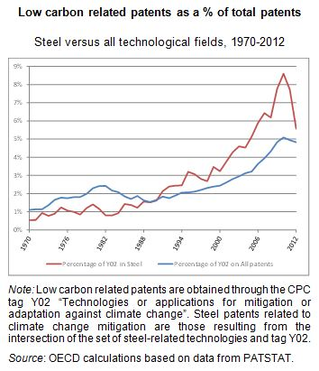 carbon-patents-steel