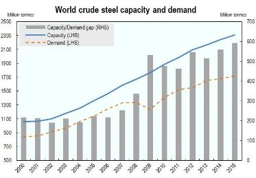 World crude steel capacity and demand