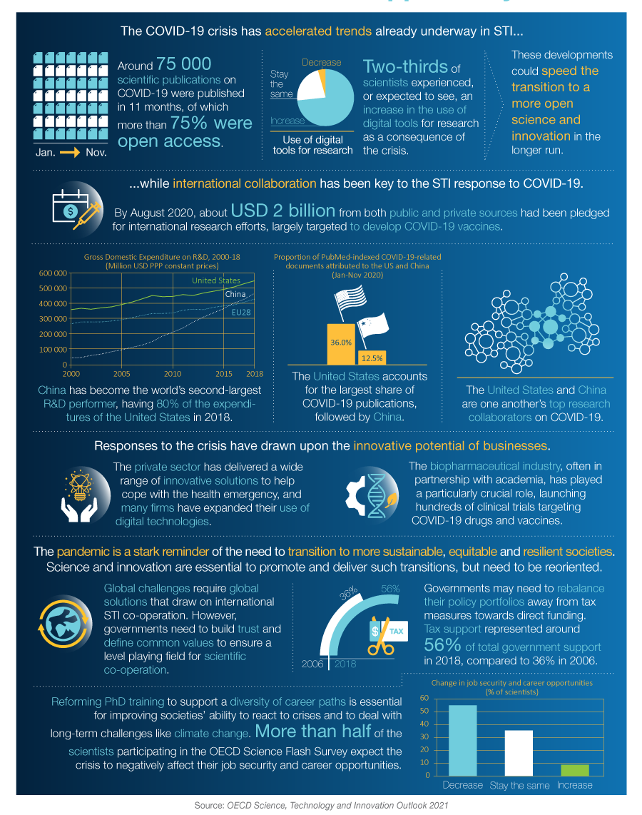 OECD Science, Technology and Innovation Outlook 40 Times of ...
