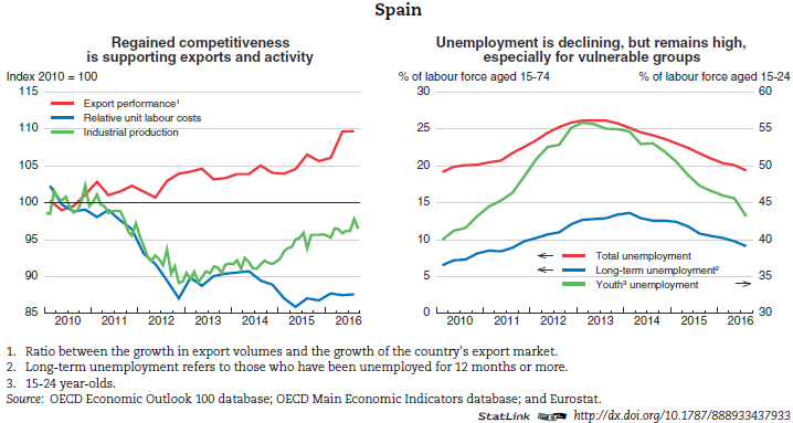 an overview of the economy and government of spain Access the latest politics analysis and economic growth summary through 2011 for portugal from the economist intelligence unit  government faces  economy.