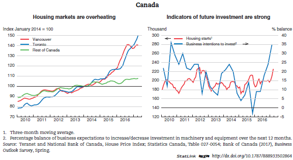 an overview of the canadian economy in 1996 Top facts to understand about the softwood lumber dispute the softwood lumber industry is a vital component of the canadian and us economy both countries have been trading lumber since the 1800s, but it hasn't been without its share of problems.