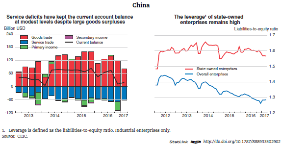 The Softening of China's Economy: The Future Outlook