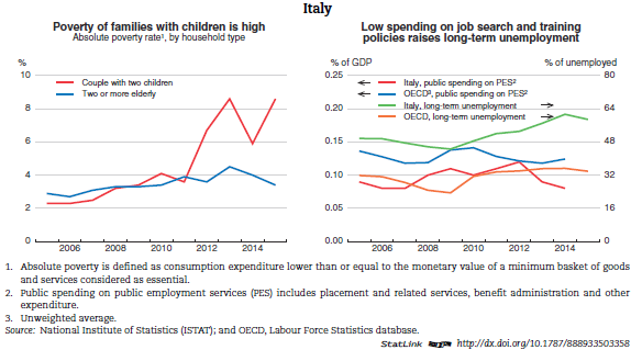 an overview of italys economy and government Italy's economic freedom score is 625, making its economy the 79th freest in the 2018 index its overall score has not changed improvements in judicial effectiveness, government spending, and .