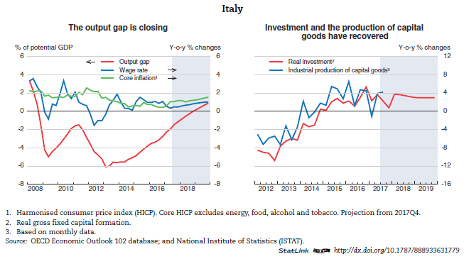 Italy economic forecast summary november 2017 oecd the high public debt constrains fiscal policy by making it overly sensitive to changes in interest rates the governments strategy to deal with weak banks publicscrutiny Gallery