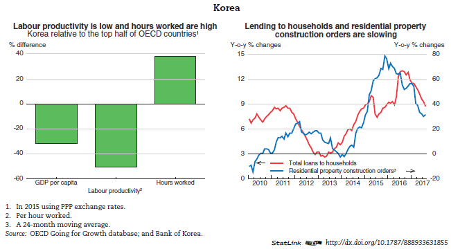 Korea - Economic forecast summary (November 2017) - OECD