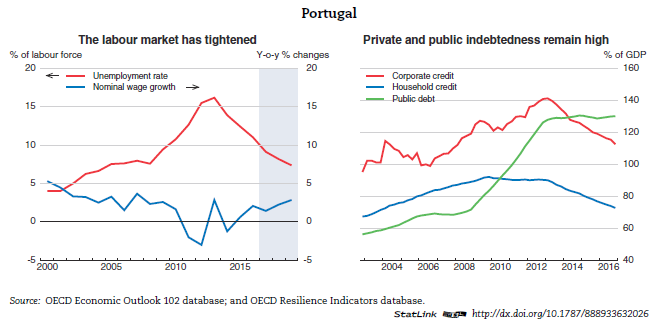 The Portuguese Economy in the Context of Economic, Financial and Monetary Integration