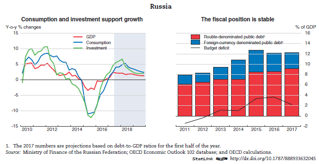 Russian federation economic forecast summary november 2017 oecd the central bank should actively use macro prudential tools the central banks takeover of two major private banks in mid 2017 helped maintain stability publicscrutiny Gallery
