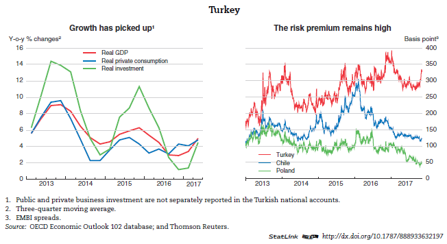 turkey finance and current account Istanbul--turkey's current-account deficit widened to $226 billion in november from $224 billion in the same month of 2015, turkish central bank data showed wednesday the deficit was slightly .