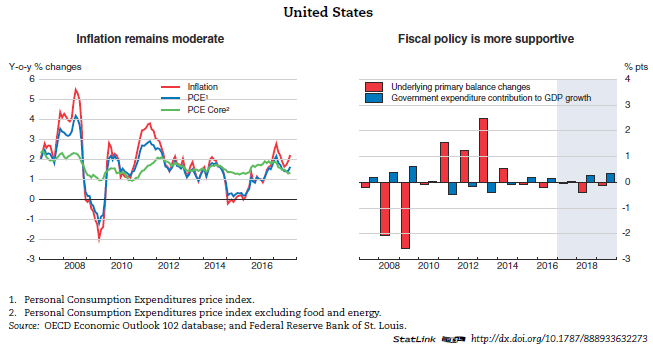 United states economic forecast summary november 2017 oecd back to economic outlook page publicscrutiny Gallery
