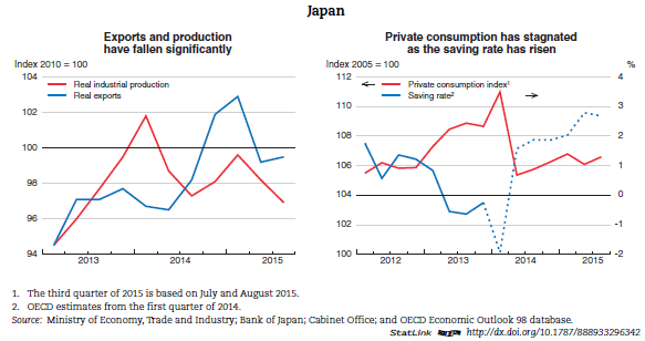 an overview of japans economy The economy of japan is a highly developed and market-oriented economy overview of economy edit in the three decades of economic development following 1960.