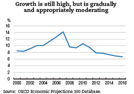 oecd economic surveys china 2013 oecd publishing