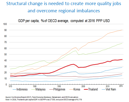 Multi-dimensional Review of Thailand 2018 - OECD