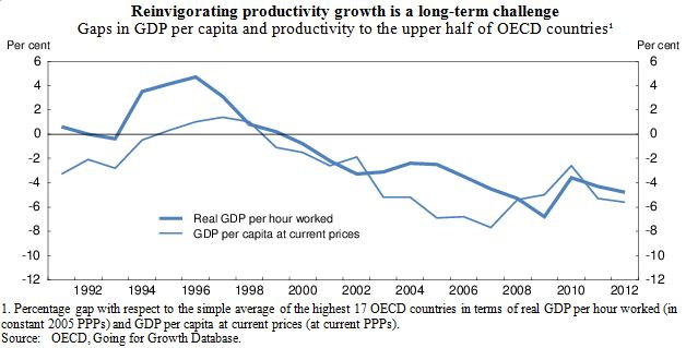 Reinvigorating productivity growth is a long-term challenge
