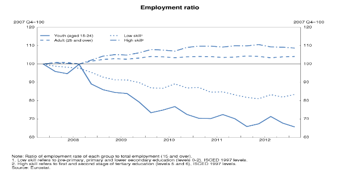 Ireland is getting back on its feet. Determined structural reforms and fiscal consolidation have helped to rebalance the economy. Now is the time to implement policies that will promote sustainable growth and job creation.