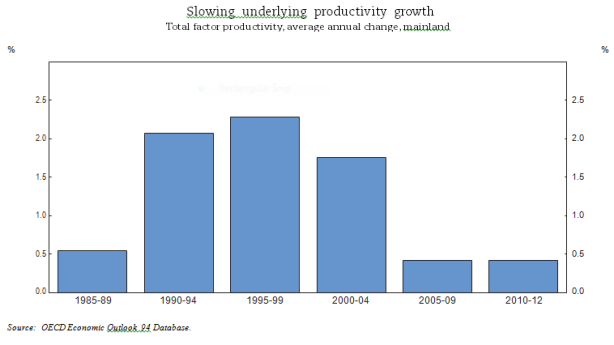 Slowing underlying productivity growth
