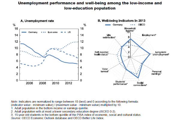 Unemployment performance and well-being among the lo-income and low-education population