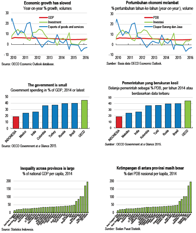 Economic Survey of Indonesia 2016 - OECD