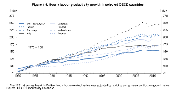 Hourly labour productivity growth in selected OECD countries