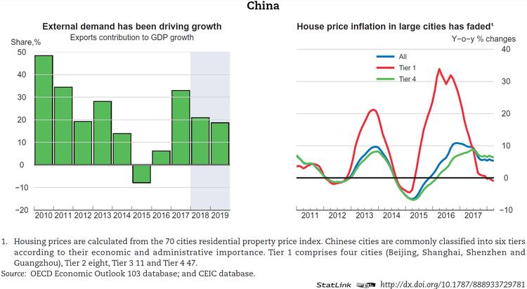 china gdp analysis
