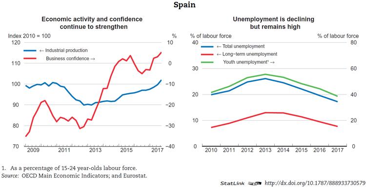 absolut gdp eurozone